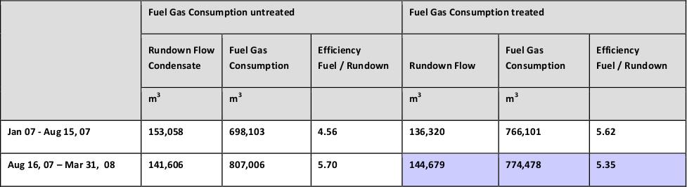 Fuel Gas Consumption