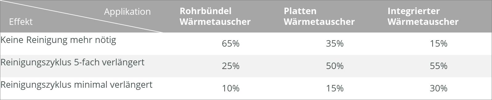 Tabelle_Waermetauscher_Reinigung